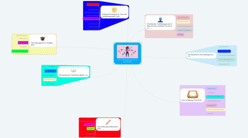 Mind Map: Unit 9: Managing your Time and Priorities