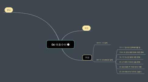Mind Map: 06 여호수아