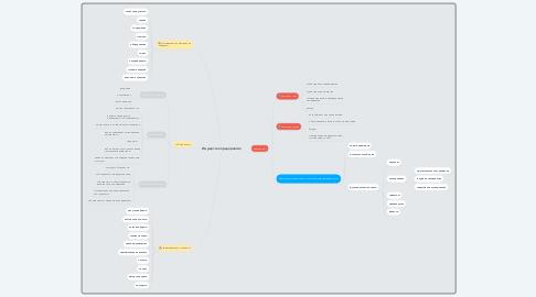 Mind Map: Имущество предприятия