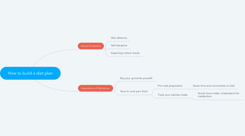 Mind Map: How to build a diet plan
