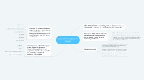 Mind Map: Tipos Comunicación no Verbal
