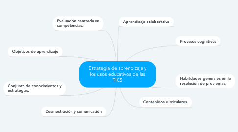 Mind Map: Estrategia de aprendizaje y los usos educativos de las TICS