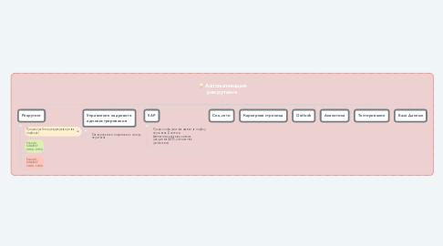 Mind Map: Автоматизация рекрутинга