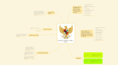 Mind Map: pancasila sebagai sumber hukum