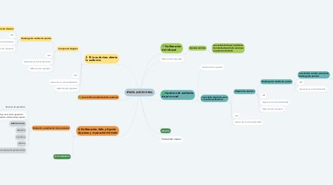 Mind Map: ETAPA JUICIO ORAL
