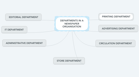 Mind Map: DEPARTMENTS IN A NEWSPAPER ORGANISATION