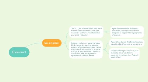 Mind Map: Erasmus+