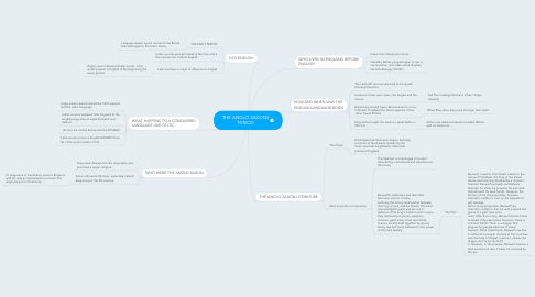 Mind Map: THE ANGLO-SAXONS PERIOD