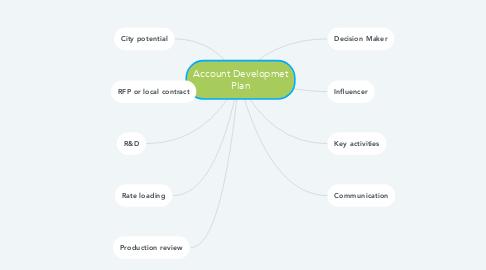 Mind Map: Account Developmet Plan