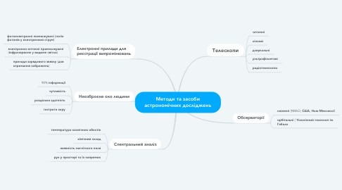 Mind Map: Методи та засоби астрономічних досліджень