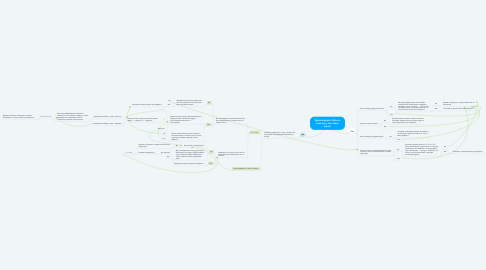 Mind Map: Здравствуйте! Хотите сделать у нас заказ торта?