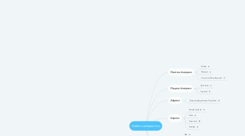 Mind Map: Велика двадцятка