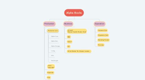Mind Map: Alpha Books