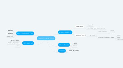 Mind Map: PROYECTO EL UNIVERSO