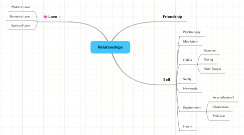 Mind Map: Relationships