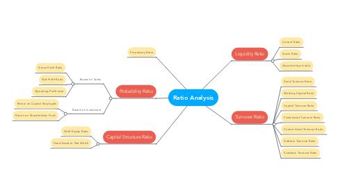 Mind Map: Ratio Analysis