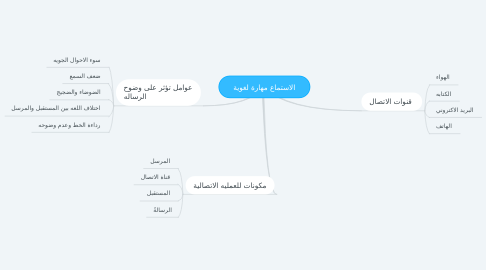 Mind Map: الاستماع مهارة لغوية