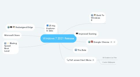 Mind Map: Windows 7 2021 Release