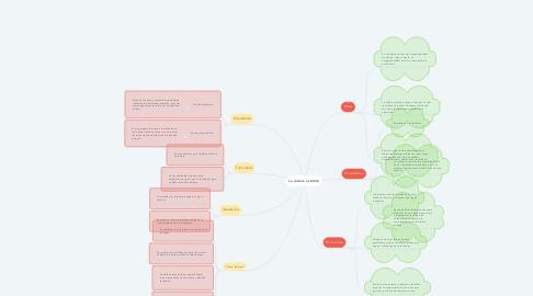 Mind Map: La cultura estética