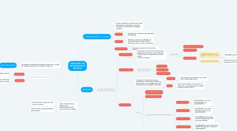 Mind Map: AVALIAÇÃO DA QUALIDADE DAS MEDIDAS