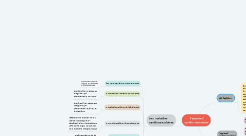 Mind Map: l'appareil cardio-vasculaire