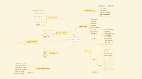 Mind Map: Mapa mental clase 3