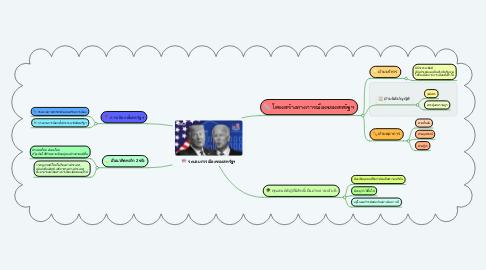 Mind Map: ระบอบการเมืองของสหรัฐฯ