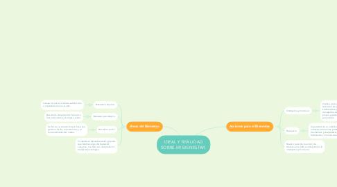 Mind Map: IDEAL Y REALIDAD SOBRE MI BIENESTAR.
