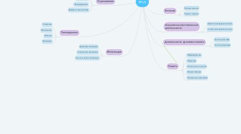 Mind Map: ВНД