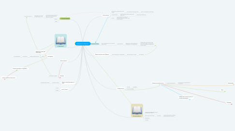 Mind Map: Manierismo e Barocco
