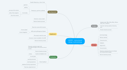 Mind Map: ADDIE - instructional design methodology