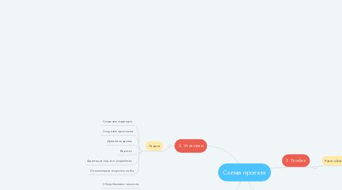 Mind Map: Схема проекта