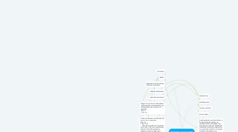 Mind Map: Derivadas y sus funciones