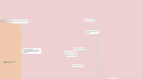 Mind Map: Договор (Фадеева И, Плотникова М)
