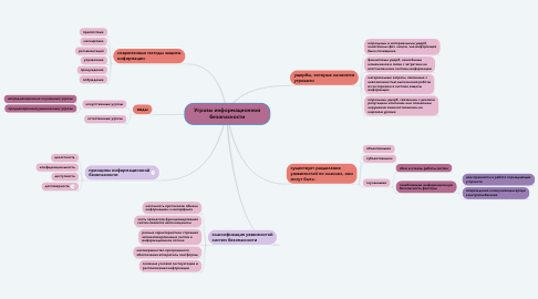 Mind Map: Угрозы информационной безопасности
