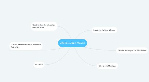 Mind Map: Ateliers Jean Moulin