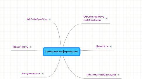 Mind Map: Свойства информатики