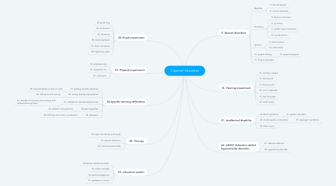 Mind Map: 1.Special education