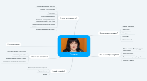 Mind Map: Татьяна