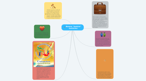 "Mind Map: Bonora: ""Justicia"" (extracto)."