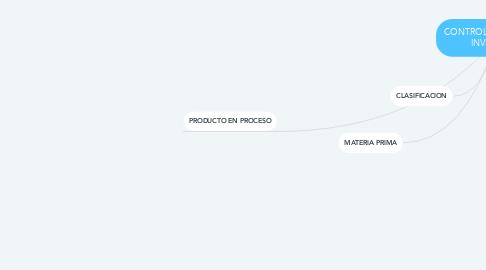 Mind Map: CONTROL Y GESTION DE INVENTARIO