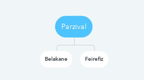 Mind Map: Parzival