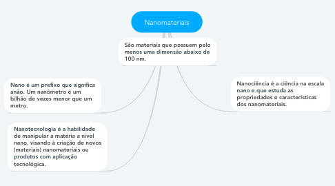 Mind Map: Nanomateriais