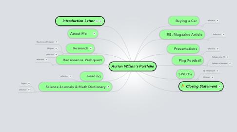 Mind Map: Aurion Wilson's Portfolio