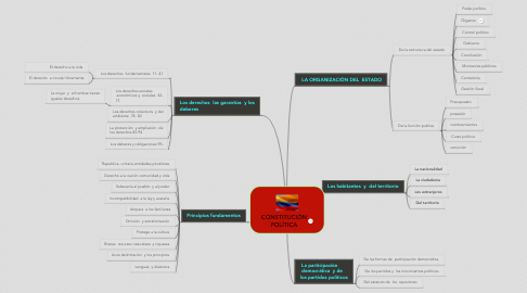 Mind Map: CONSTITUCIÓN POLÍTICA