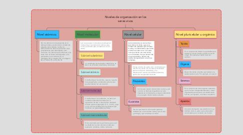 Mind Map: Niveles de organización en los seres vivos