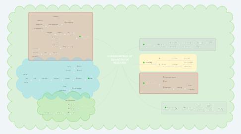 Mind Map: FUNDAMENTALS OF QUANTITATIVE RESEARCH