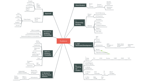 Mind Map: Guidance