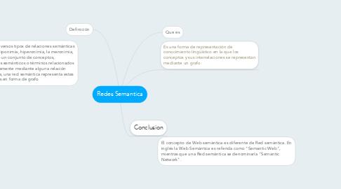 Mind Map: Redes Semantica