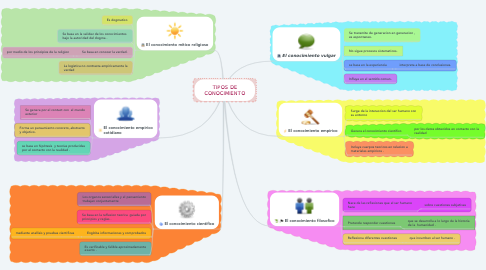 Mind Map: TIPOS DE CONOCIMIENTO